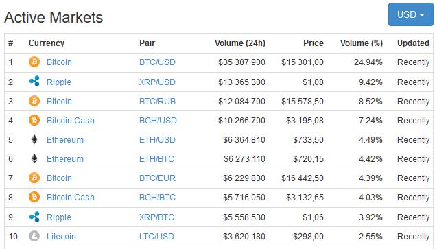 Top 100 Cryptocurcy-Liste