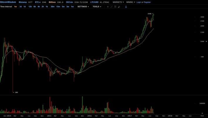 cena bitcoin bitfinex long