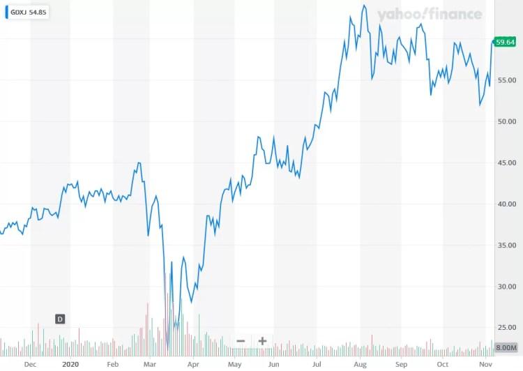 ETFy jako narzędzie inwestycyjne w sektor wydobywczy złota ...