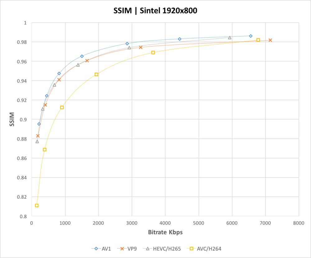 medium resolution of ssim comparison graph av1 vp9 hevc h264
