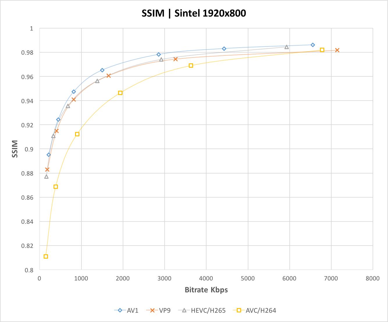 hight resolution of ssim comparison graph av1 vp9 hevc h264