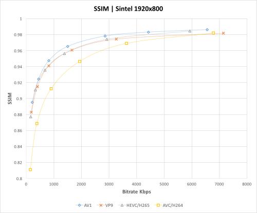 small resolution of ssim comparison graph av1 vp9 hevc h264