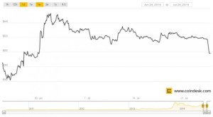 July-24-1mth-coindesk-bpi-chart-630x350