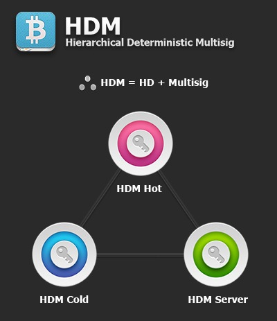 CryptoArticles_Bither_HDM (1)