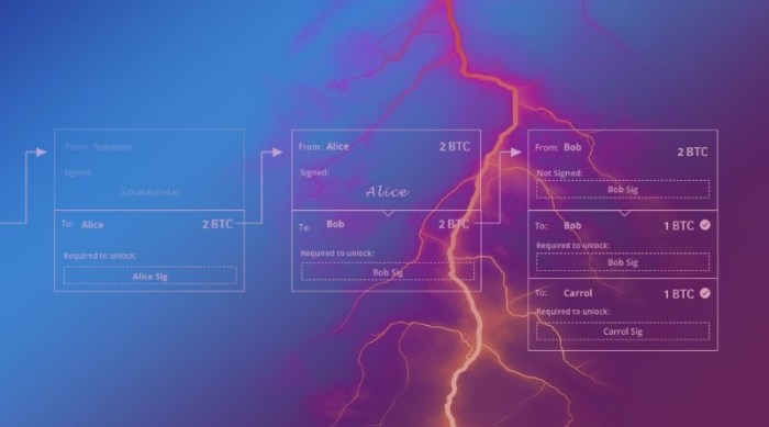 understanding-the-lightning-network-part-building-a-bidirectional-payment-channel