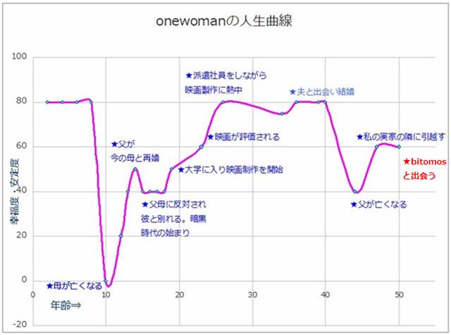 onewomanの人生曲線