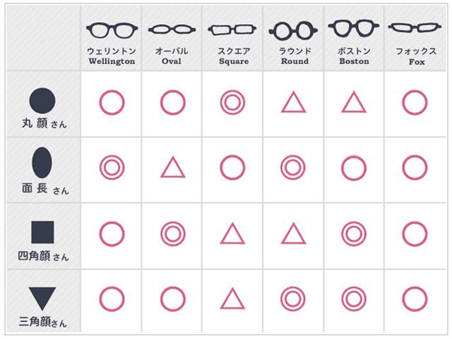 顔型と眼鏡フレーム