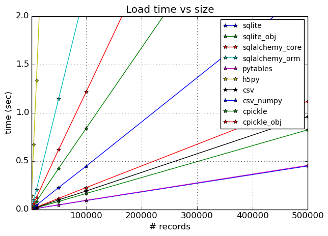 Wall-clock time vs dataset size