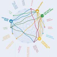 Wie Unternehmen zu den SDG beitragen können