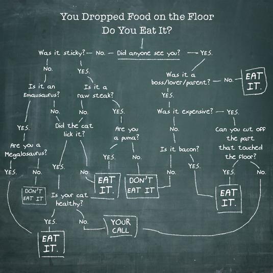 Food drop chart