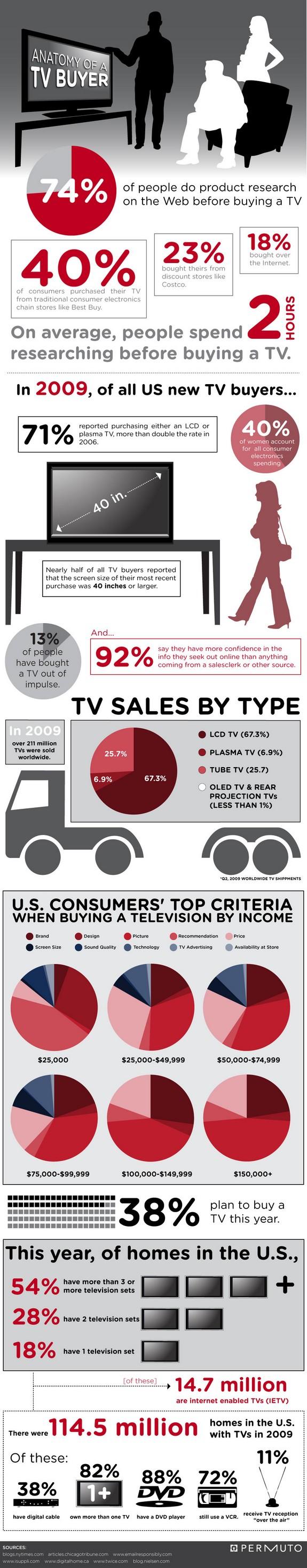 Anatomy-of-a-tv-buyer