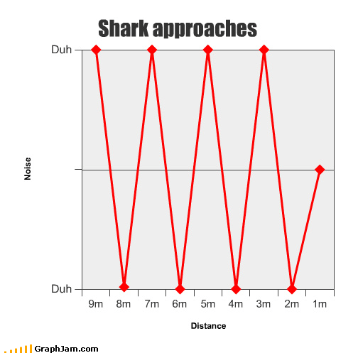 Shark chart