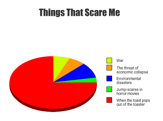Things that scare me