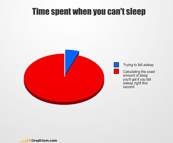 Time spent sleep