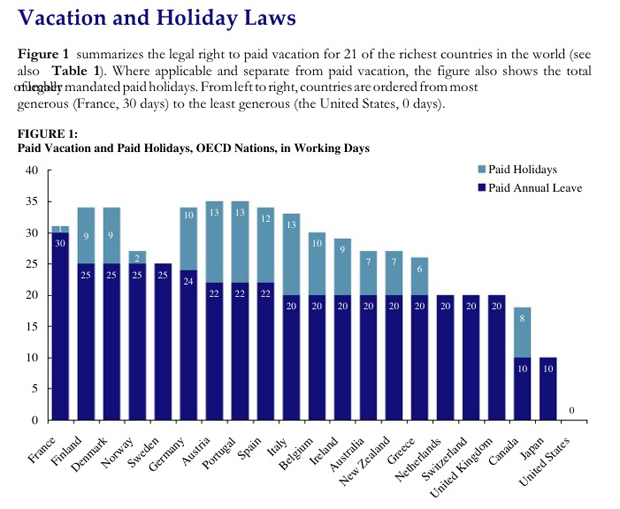 Vacation and Holiday Laws