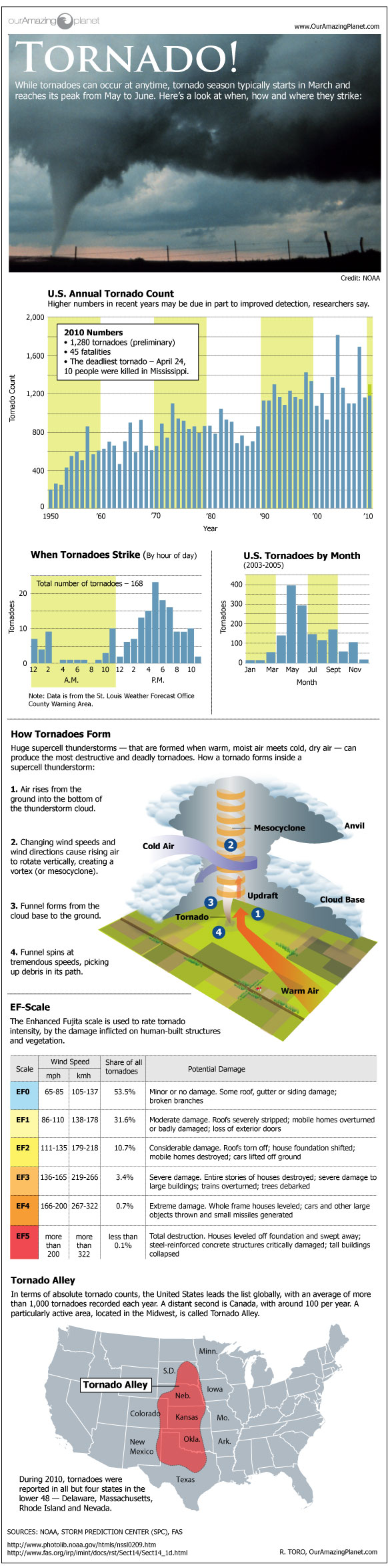Tornado inforgraphic
