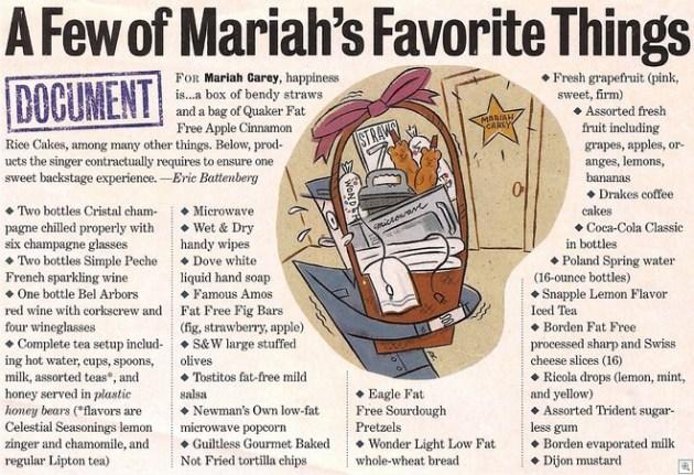 Maraihs favorite things