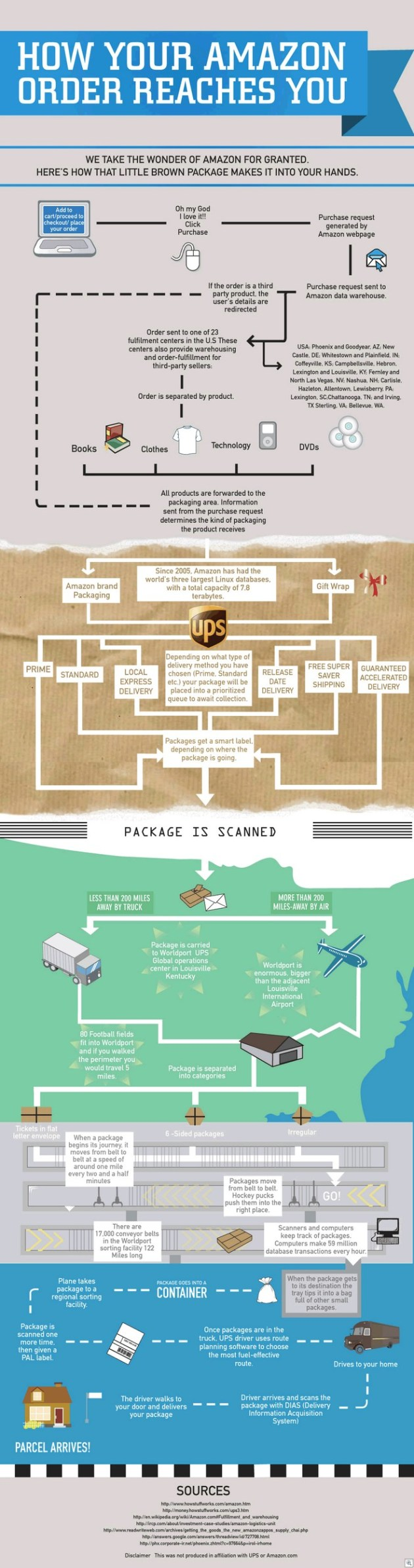 How-your-amazon-order-reaches-you
