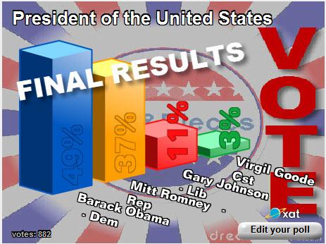 Bp vote results2