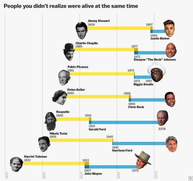 People You Didn't Realize Were Alive At The Same Time