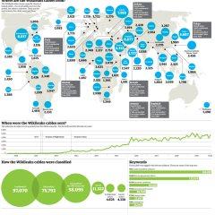 Wikileaks: Resumen en infografía de los cables liberados de las Embajadas de USA