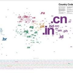 Códigos de los países del mundo