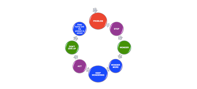 Flexible Thinking Wonder Wheel: Guide your child's thinking
