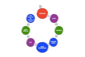 Flexible Thinking Wonder Wheel