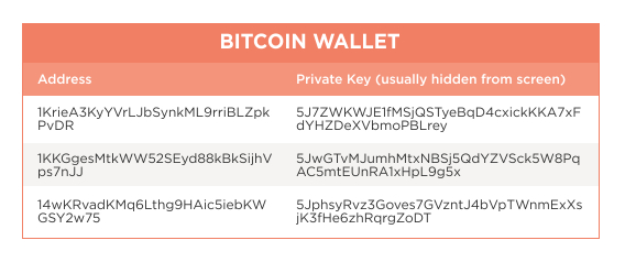 Bitcoin wallet with private keys