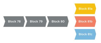 three_blocks