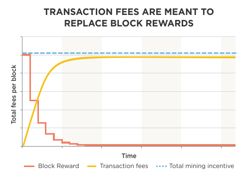 tx_fees_replace_block_rewards