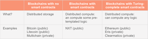 table of blockchains