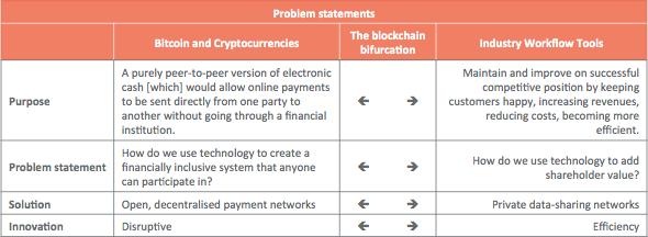 Confused by blockchains? Revolution vs Evolution – Bits on