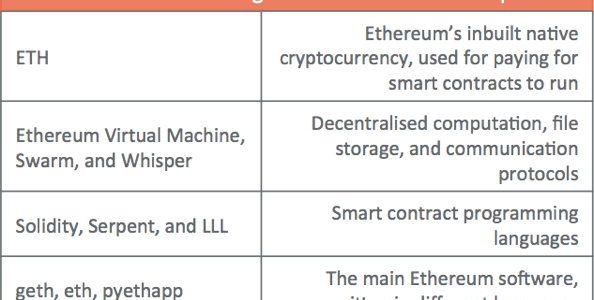 a gentle introduction to ethereum bits on blocks