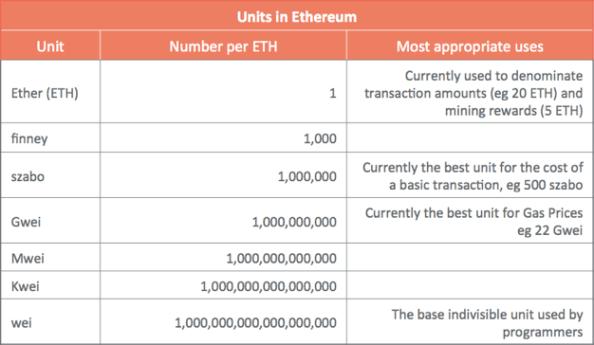 ethereum_units