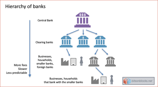 hierarchy_of_banks