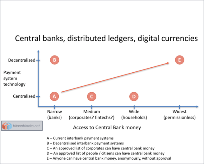 Central banks and blockchain