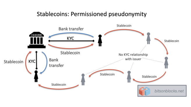 KYC in Stablecoins – Bits on Blocks 1