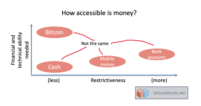 How unlike cash will CBDCs be? – Bits on Blocks 2