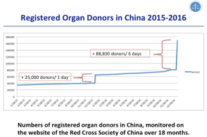 Fig. 1: Registered organ donors in China