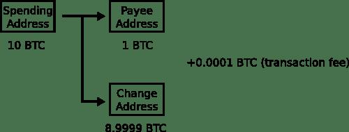 Change Address