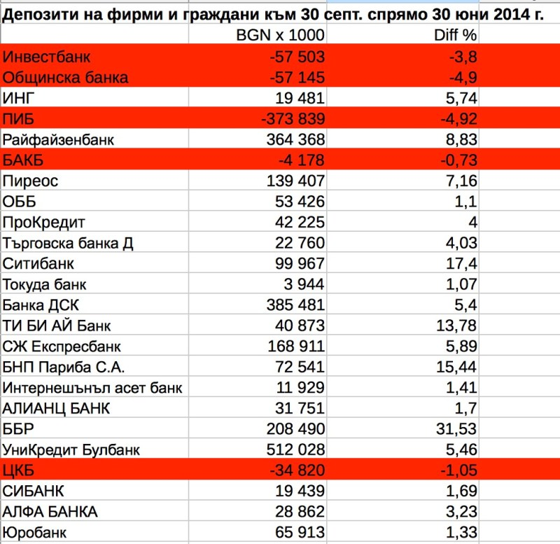 Между юни и септември депозитите в  ПИБ са намалели с 373 млн. лв. според данни на БНБ