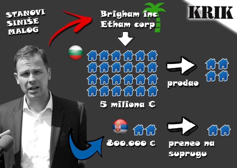 Имотите на Синиша Мали. Инфографика: KRIK.rs