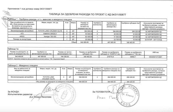 """При Румен Порожанов и """"човекът на Пеевски"""" в ДФЗ Лозана Василева...  Фирма с 1 работник договорирала 4 луксозни пикапа Toyota Hilux по """"Селската програма"""""""