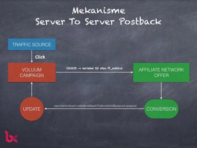 postback-server-to-server-1