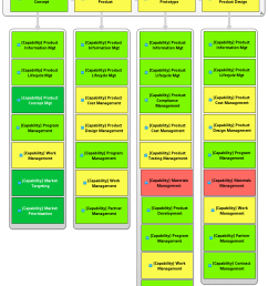 develop new product value stages capabilities diagram [ 1020 x 1310 Pixel ]