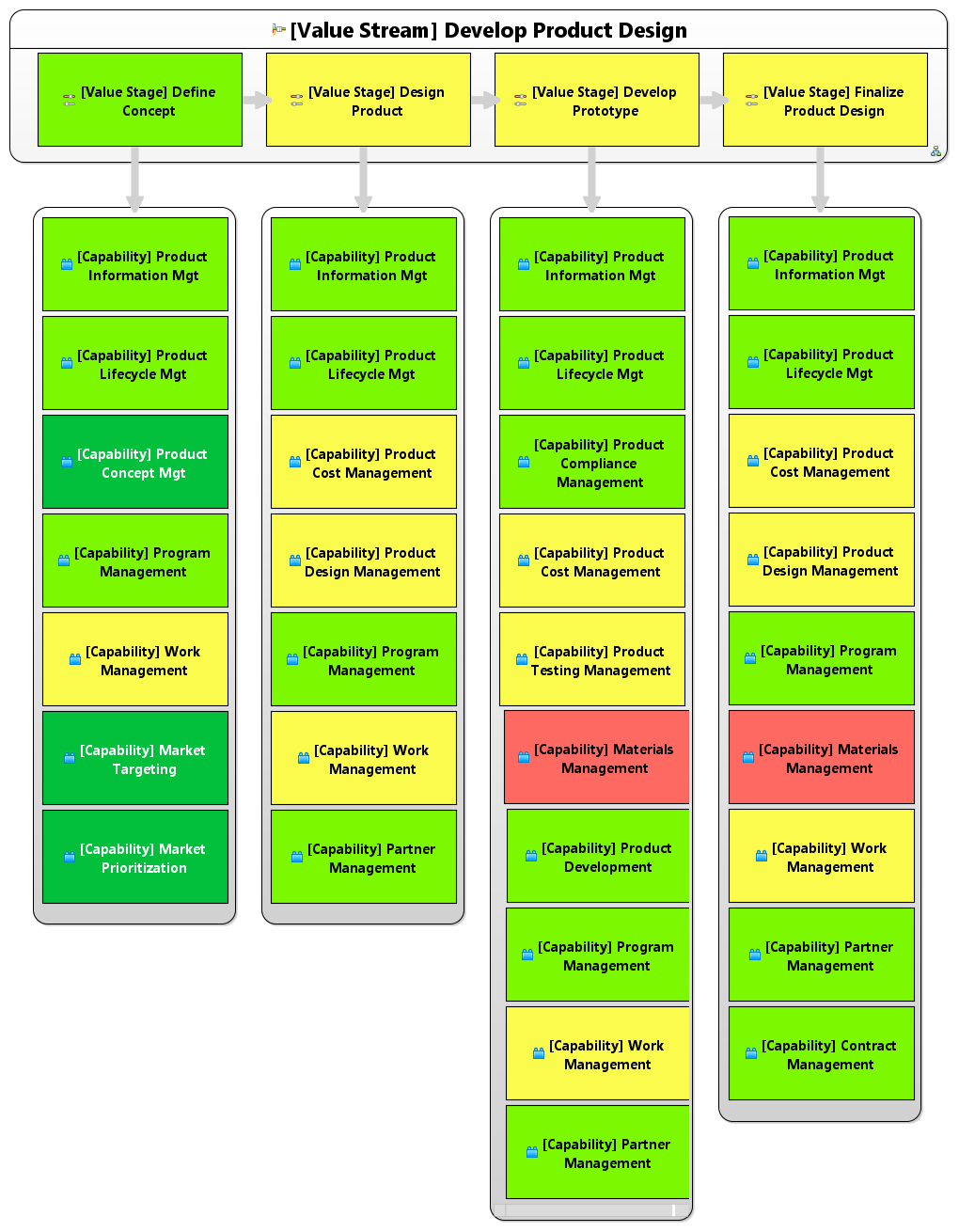 hight resolution of develop new product value stages capabilities diagram