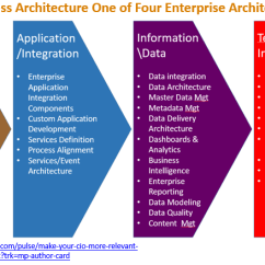 Application Integration Architecture Diagram Coleman Mobile Home Ac Wiring The Place Of Business Within Ea Combining With Enterprise To Increase Cio S Relevancy