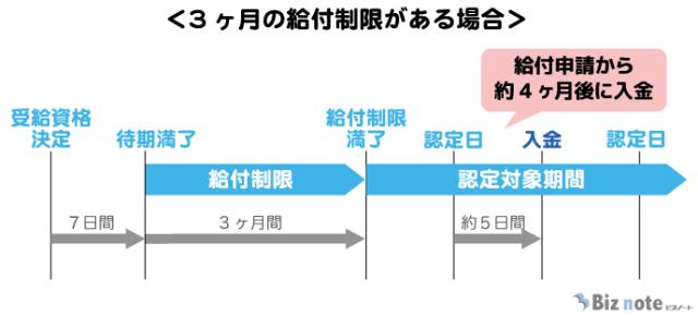失業保険の入金時期(給付制限がある場合)