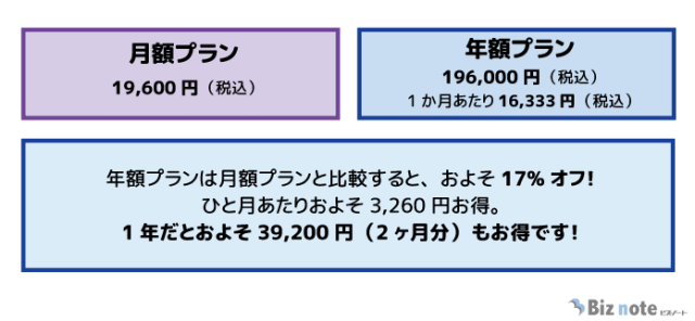 HiNative Trekの料金表